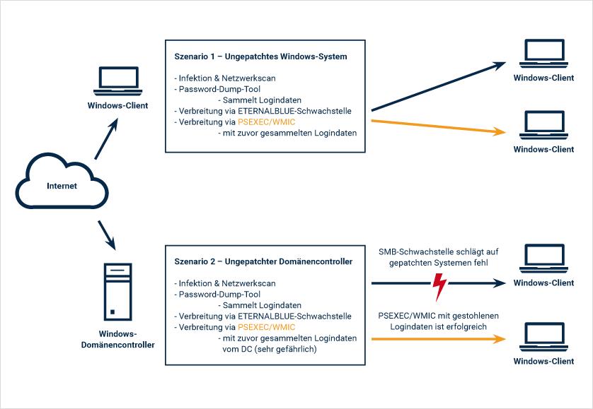 Typische Szenarien für den Verbreitungsweg der Malware im Netzwerk