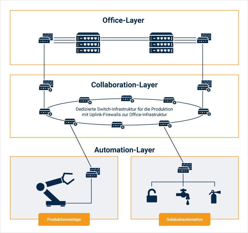 Schema Netzwerksegmentierung