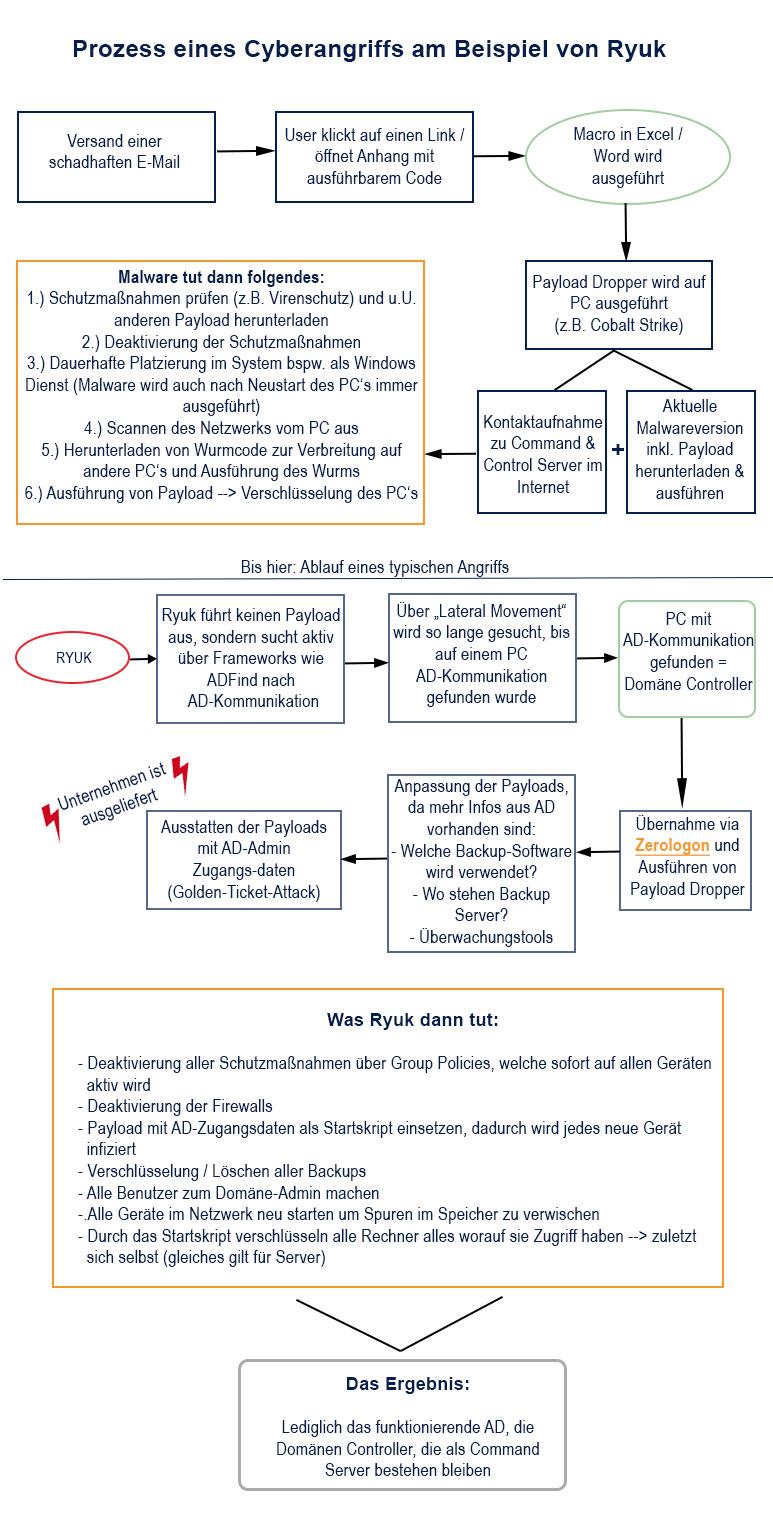 Prozess eines Cyberangriffs am Beispiel von Ryuk